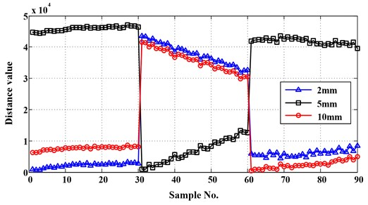 Distances between test samples and reference sets belong to breaktooth