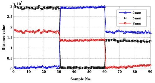 Distances between test samples and reference sets belong to crack