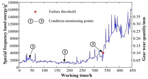 Special frequency band energy of total lifetime period vibration signal of a gearbox