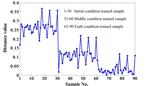 The results of the proposed method