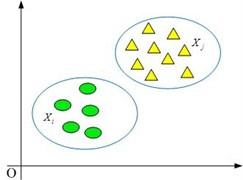 The class that the samples belong to: a) same class, b) different class