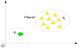 Euclidean distance between sample and class
