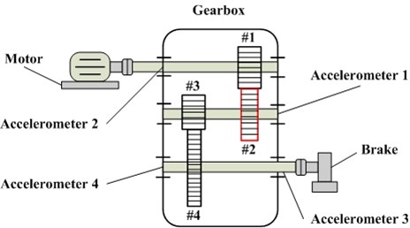 The structure of gearbox this experiment used and acclerometers locations