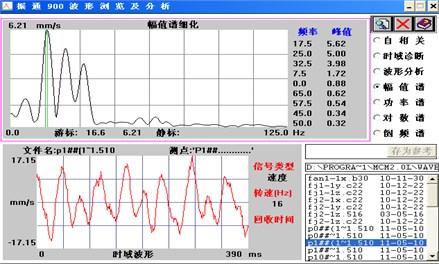 Normal state amplitude spectrum analysis