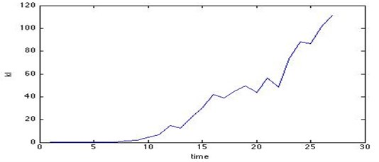 KL divergence curve with time