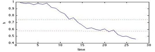 Health index curve with time