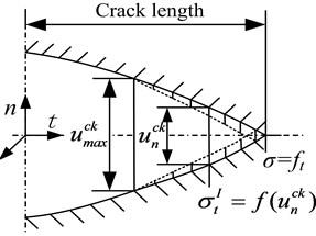 Brittle cracking model