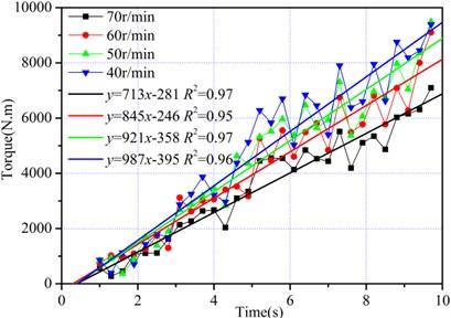 Torque under different rotation speed