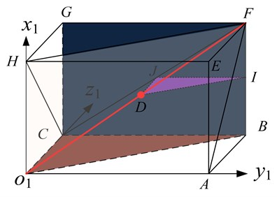 Geometrical relations of slanting angle
