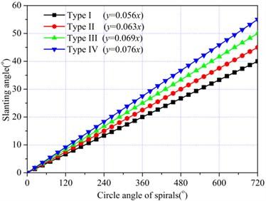 Variation of slanting angle