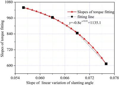 Relationship between CI and SLVSA