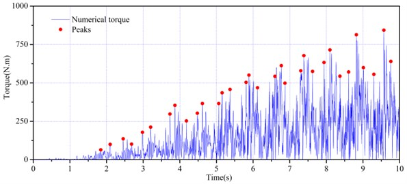 Numerical torque and peaks