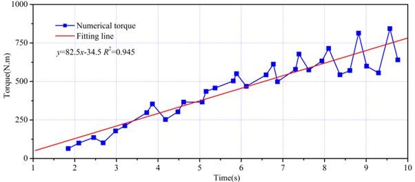 Fitting line of torque peaks
