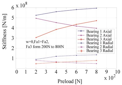 Bearing stiffness for the second set of working conditions
