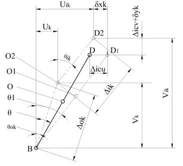 Rigid pre-load bearing geometry model