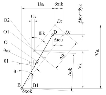 Constant pre-load geometry model