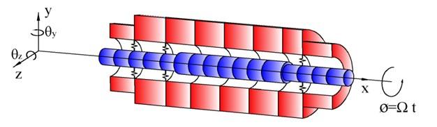 Spindle system finite element model