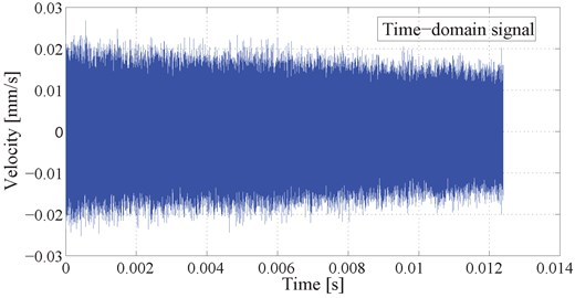 The time-domain signal and frequency domain data for a typical spindle (at 18,000 rpm)