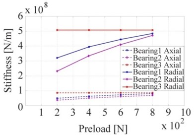 Bearing stiffness for working condition set 1