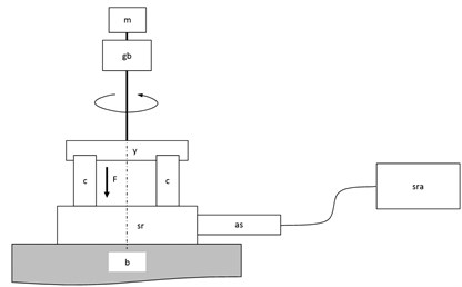 The scheme of the test stand: m – electric motor, gb – gearbox, y – holder, c – roller,  sr – sliding ring, b – base, as – acceleration sensor, sra – recorder and signal analyzer,  F – load acting on the rollers and the rings surface
