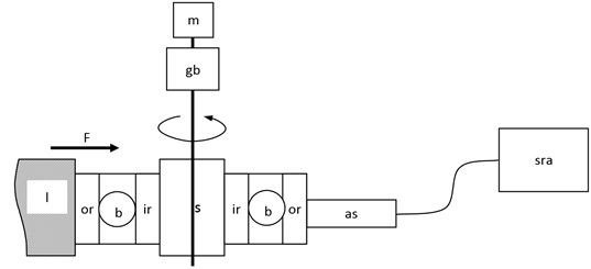 The scheme of the first test stand: m – electric motor, gb – gearbox, s – shaft, l – lock,  F – load acting on the bearing ir – inner ring of the bearing, b – rolling element of the bearing,  or – outer ring of the bearing, as – acceleration sensor, sra – recorder and signal analyzer