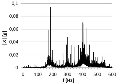 Comparison of achieved signal spectrums recorded at the first test stand for lower load  (upper figures) and higher load (bottom figures) of the new bearing (left column)  and the bearing after operation (right column)