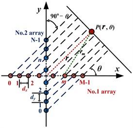 Cross-shaped array
