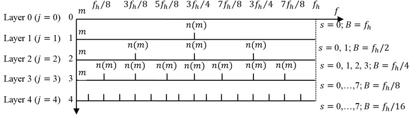 Harmonic wavelet packet distribution in the frequency domain