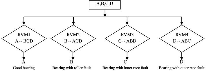 OAR discrimination model with RVM