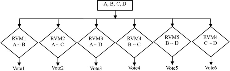 OAO discrimination model with RVM
