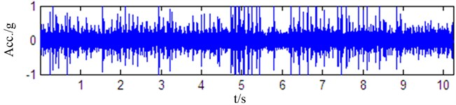 Waveforms from different bearing