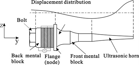 Schematic of Langevin vibrator and horn