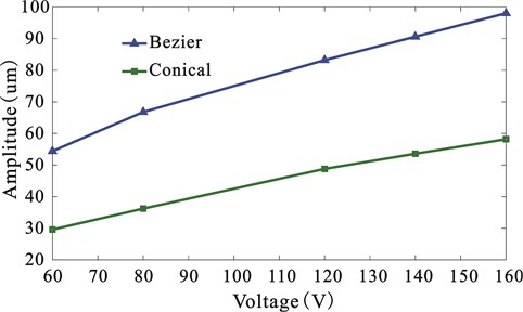 Relationship between the vibration amplitude and voltage