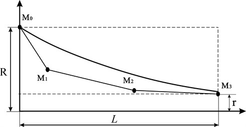 Bezier profile curve and its four control points M0, M1, M2 and M3