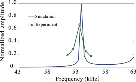 Frequency response curves of the horn