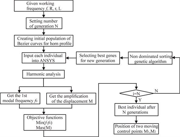 Flowchart of the optimization procedure