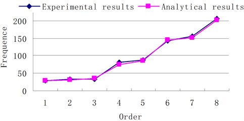 Vibration frequency comparison of the experiment and theory
