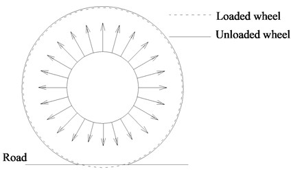Forces and deformation of pneumatic wheel