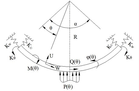 Mechanical model of curved beam
