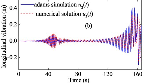 Comparisons between ADAMS simulation and numerical solution