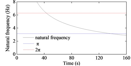 The first order natural frequencies of the two hoisting ropes corresponding to Fig.7