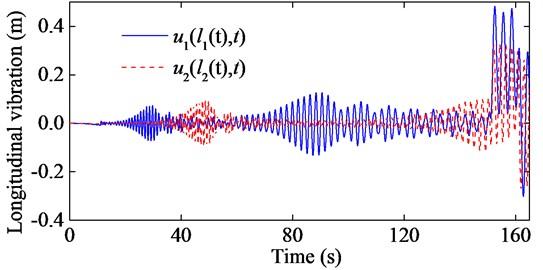 Longitudinal responses of the hoisting ropes with  e1t=0.01sinπt, e2t=0.01sin2πt, EA1= 2.447×108 N and EA2=4.894×108 N