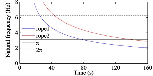 The first order natural frequencies of the two hoisting ropes corresponding to Fig.9