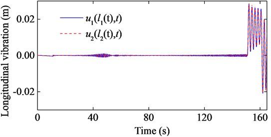 Longitudinal responses of the hoisting ropes with e1t=0.01sin2πt+π, e2t=0.01sin2πt and EA1=EA2=4.894×108 N