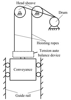 Schematic of parallel hoisting system with TABD