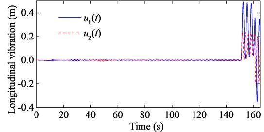 Longitudinal responses of the hoisting ropes with e1t=0.01sin2πt+π, e2t=0.01sin2πt, EA1=2.447×108 N and EA2=4.894×108 N