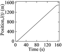 Movement curves of the conveyance