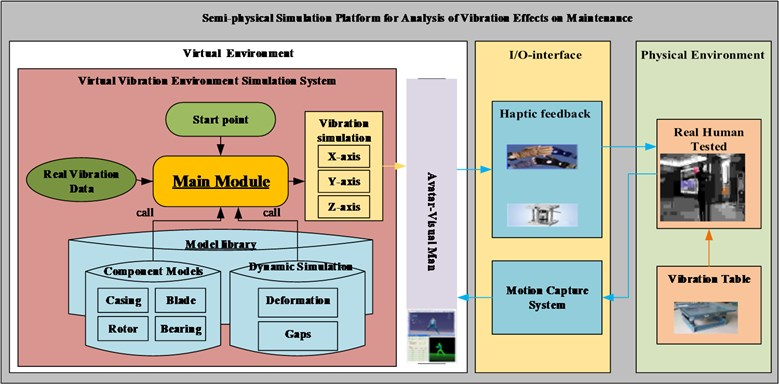 The systematic architecture of SSP