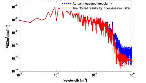 Results compared with actual measured irregularities in power spectrum