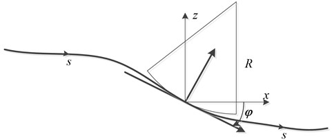 Wheelrail contact diagram